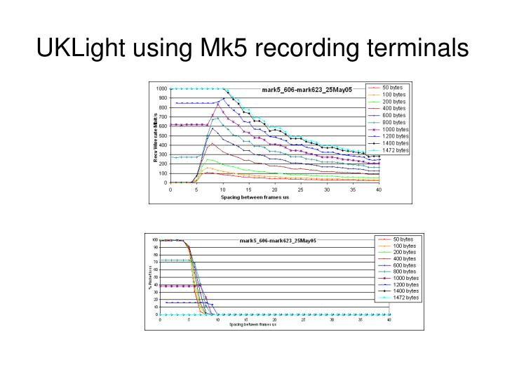 UKLight using Mk5 recording terminals