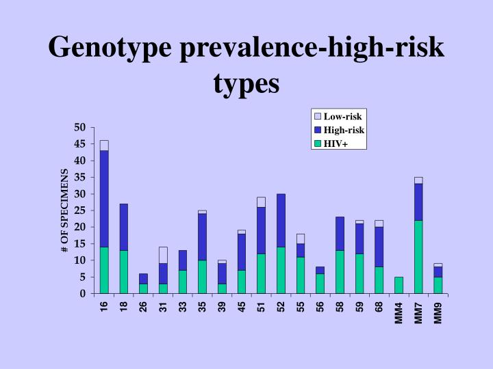 Genotype prevalence-high-risk types