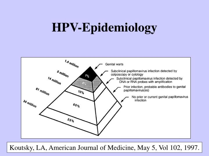 HPV-Epidemiology