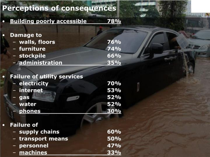 Perceptions of consequences