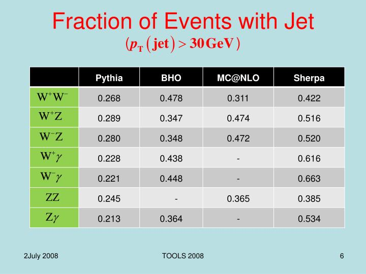 Fraction of Events with Jet