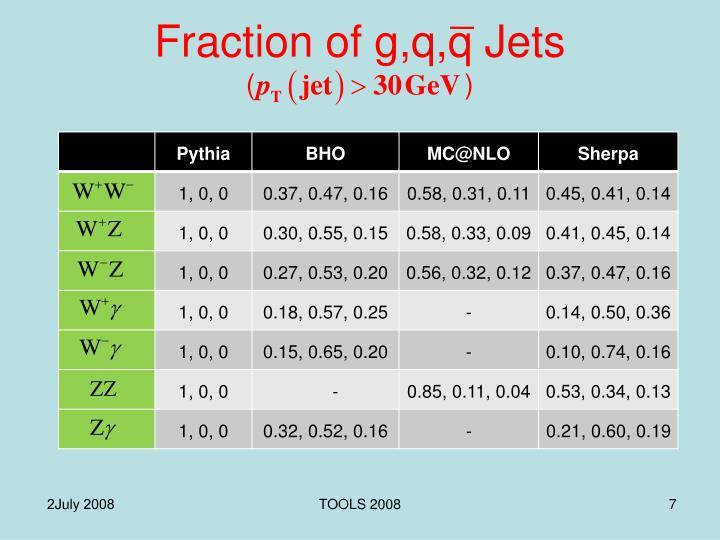 Fraction of g,q,q Jets