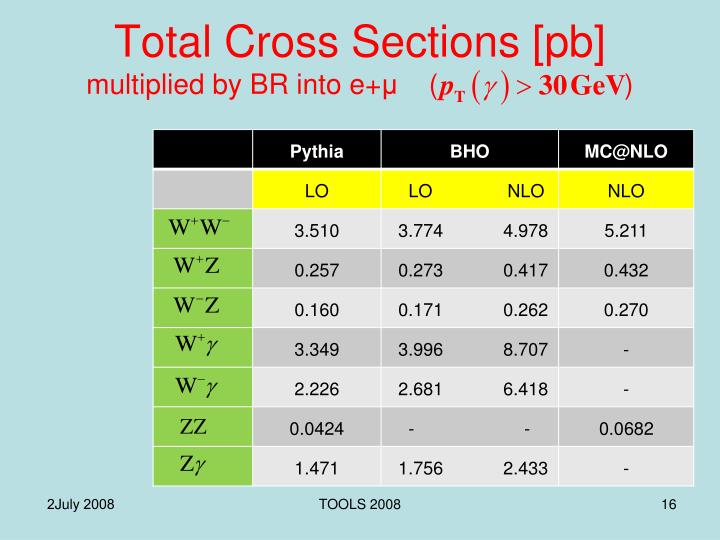 Total Cross Sections [pb]