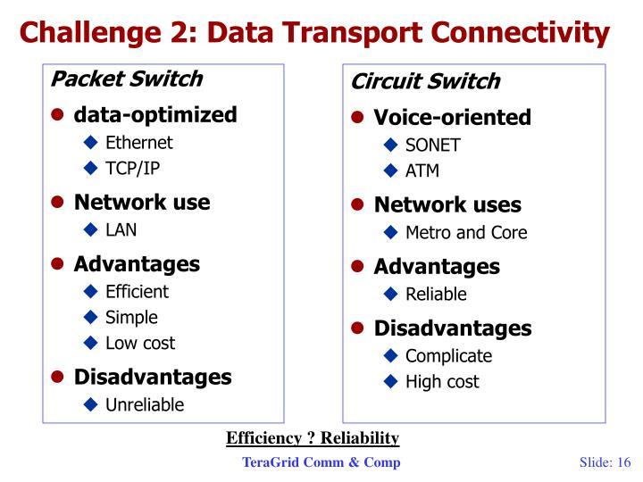 Challenge 2: Data Transport Connectivity