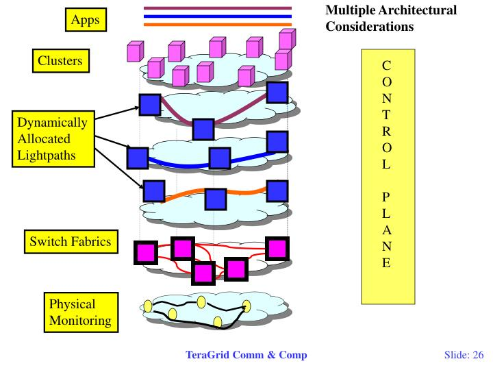 Multiple Architectural