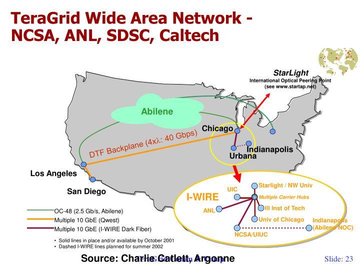TeraGrid Wide Area Network -