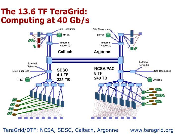 The 13.6 TF TeraGrid: