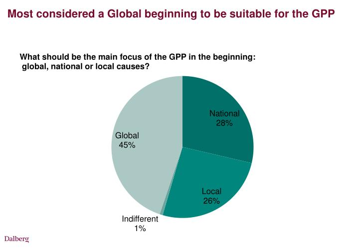 Most considered a Global beginning to be suitable for the GPP