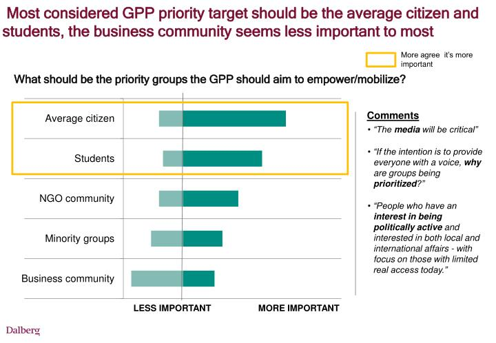 Most considered GPP priority target should be the average citizen and students, the business community seems less important to most