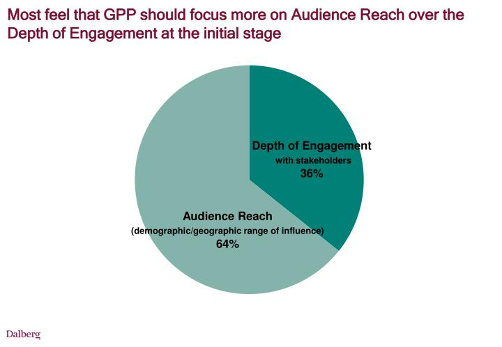 Most feel that GPP should focus more on Audience Reach over the Depth of Engagement at the initial stage