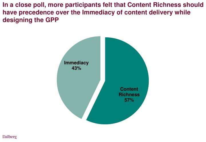 In a close poll, more participants felt that Content Richness should have precedence over the Immediacy of content delivery while designing the GPP