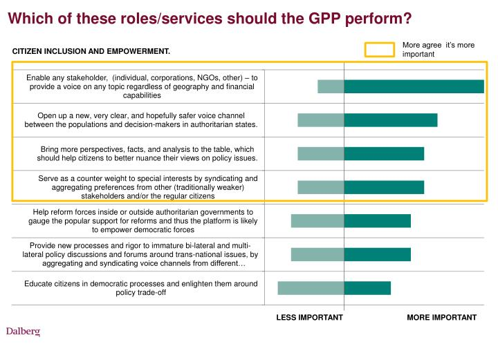Which of these roles/services should the GPP perform?