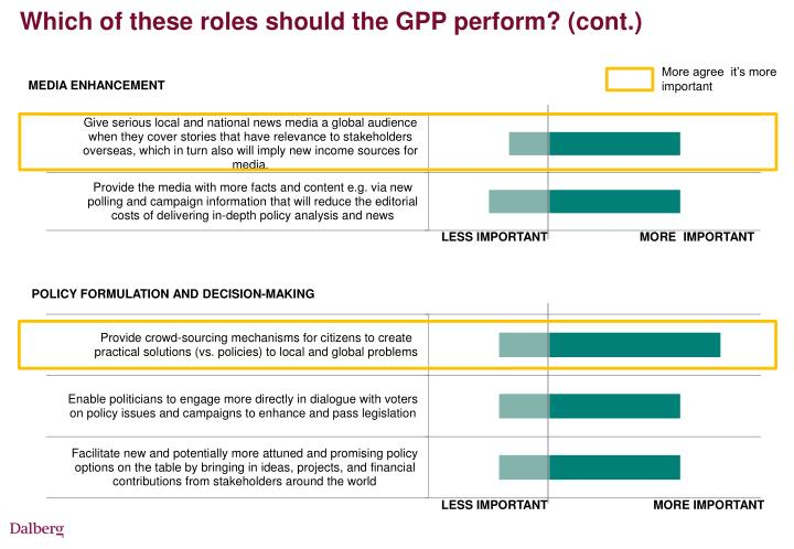 Which of these roles should the GPP perform? (cont.)