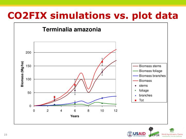 CO2FIX simulations vs. plot data