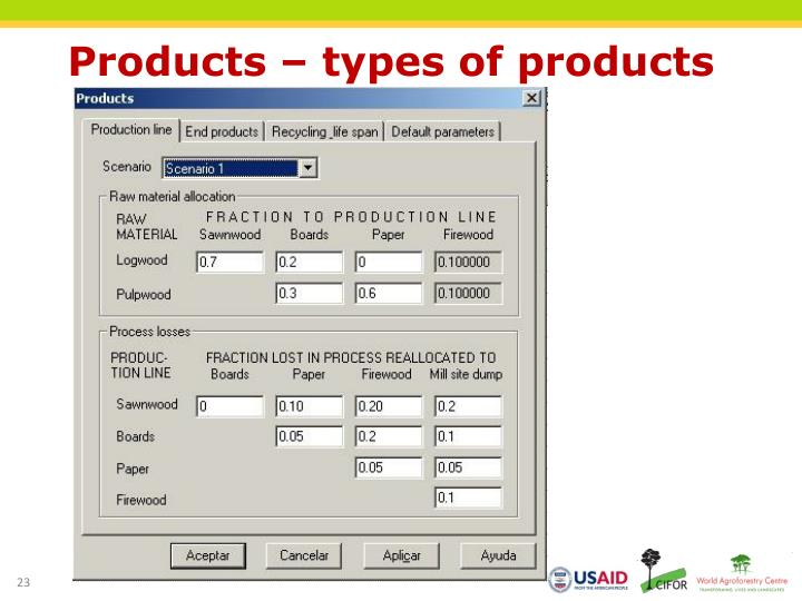Products – types of products