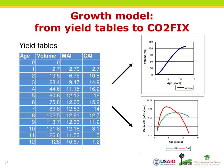 Growth model: