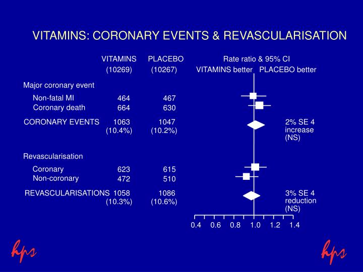VITAMINS: CORONARY EVENTS & REVASCULARISATION
