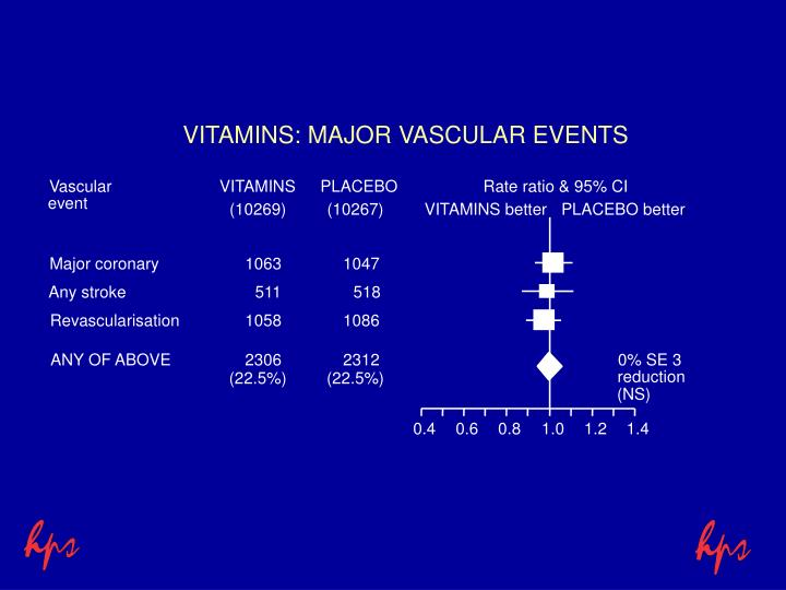 VITAMINS: MAJOR VASCULAR EVENTS