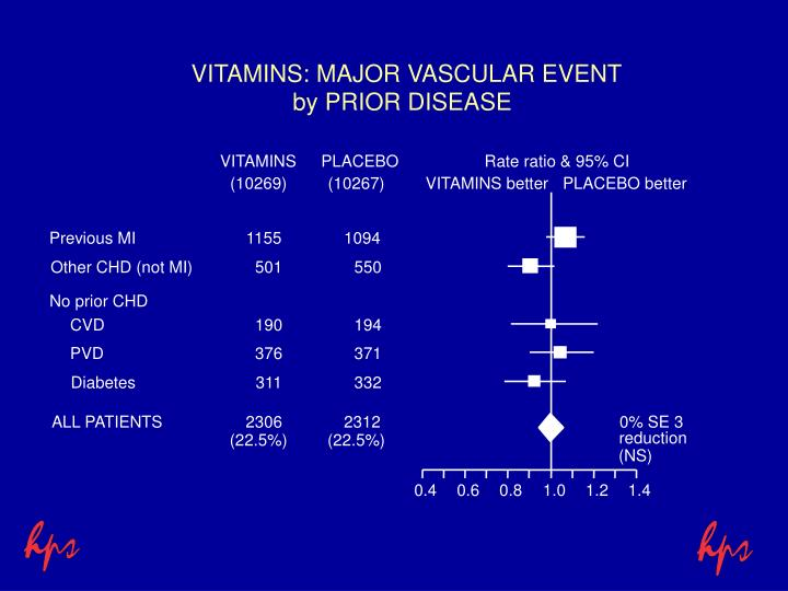 VITAMINS: MAJOR VASCULAR EVENT
