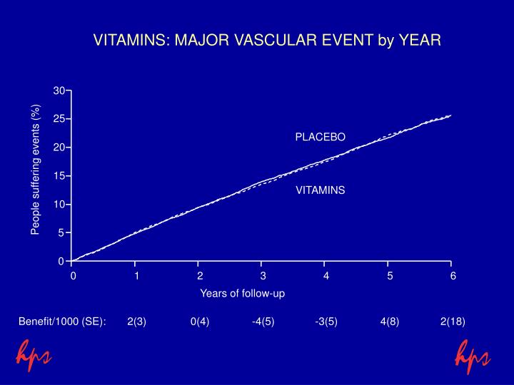 VITAMINS: MAJOR VASCULAR EVENT by YEAR