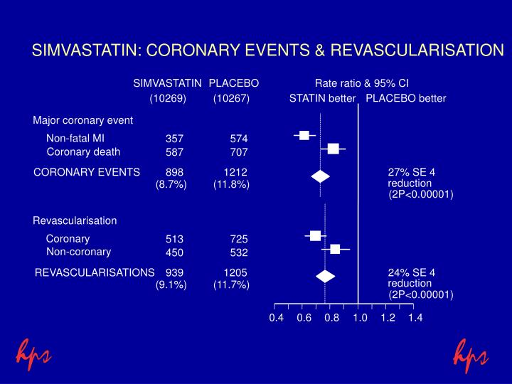 SIMVASTATIN: CORONARY EVENTS & REVASCULARISATION