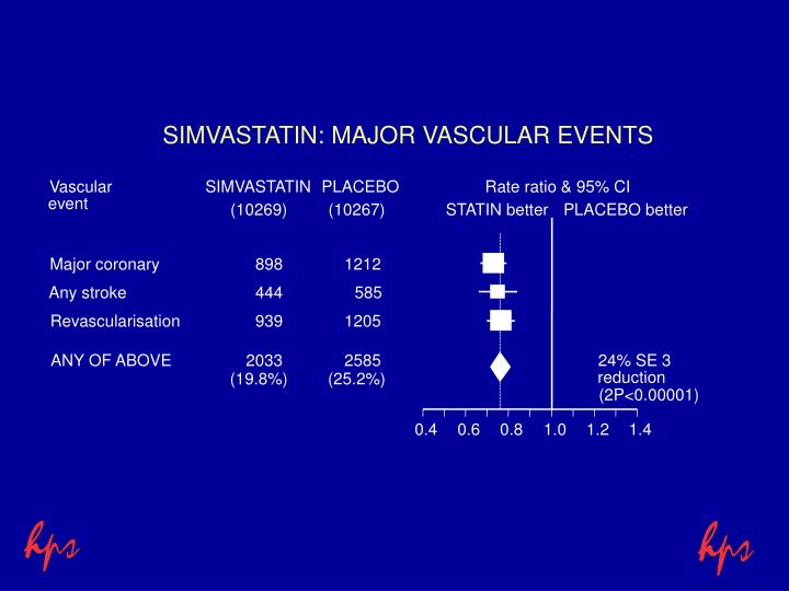 SIMVASTATIN: MAJOR VASCULAR EVENTS