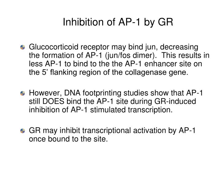 Inhibition of AP-1 by GR