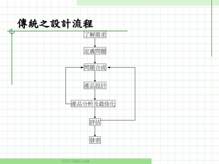 傳統之設計流程
