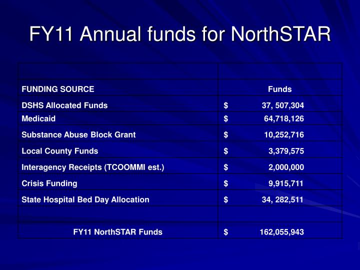 FY11 Annual funds for NorthSTAR