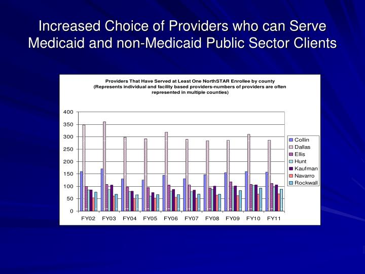 Increased Choice of Providers who can Serve Medicaid and non-Medicaid Public Sector Clients