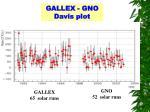 gallex gno davis plot