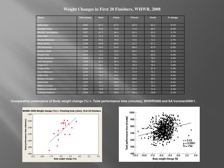 Weight Changes in First 20 Finishers, WHWR, 2008