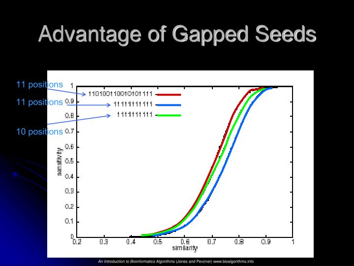 Advantage of Gapped Seeds