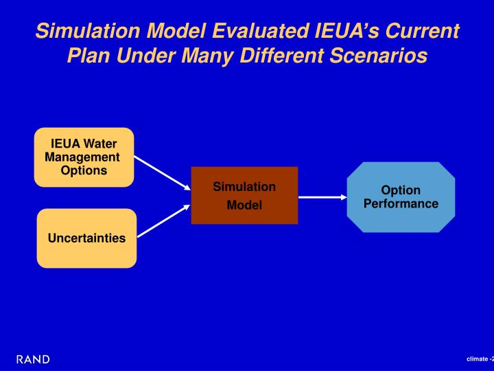 Simulation Model Evaluated IEUA's Current Plan Under Many Different Scenarios