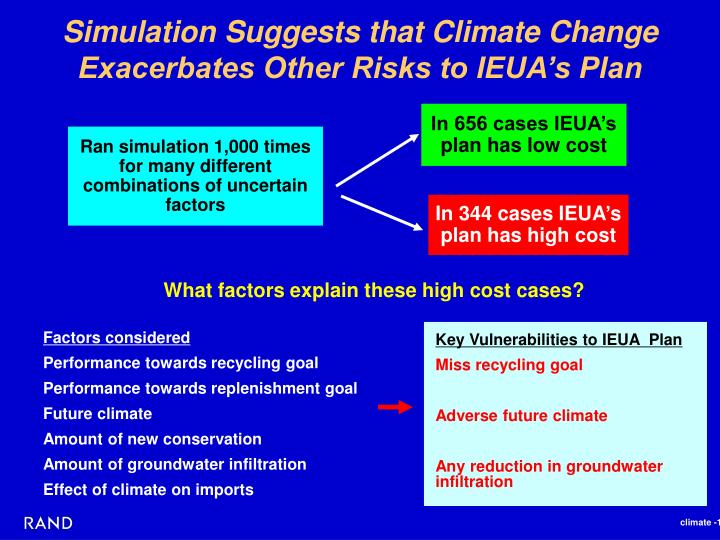 Simulation Suggests that Climate Change Exacerbates Other Risks to IEUA's Plan