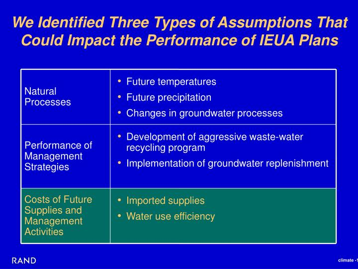 We Identified Three Types of Assumptions That Could Impact the Performance of IEUA Plans