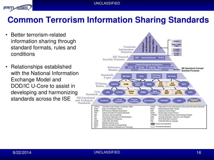 Common Terrorism Information Sharing Standards