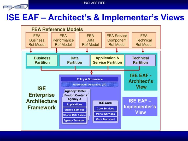 ISE EAF – Architect's & Implementer's Views