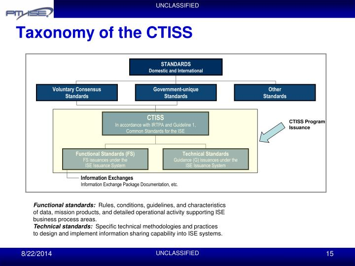 Taxonomy of the CTISS