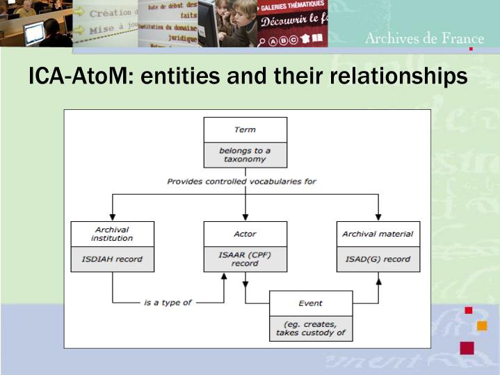 ICA-AtoM: entities and their relationships