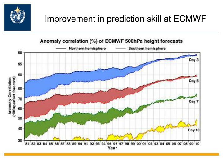 Improvement in prediction skill at ECMWF