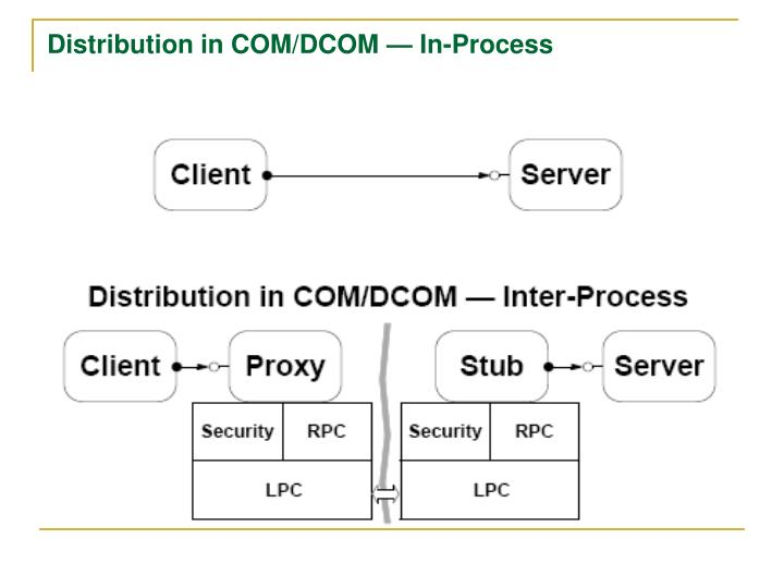 Distribution in COM/DCOM — In-Process