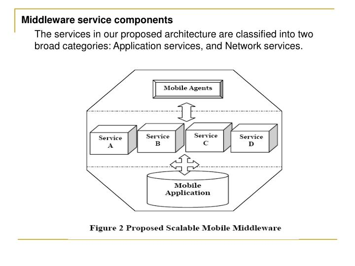 Middleware service components