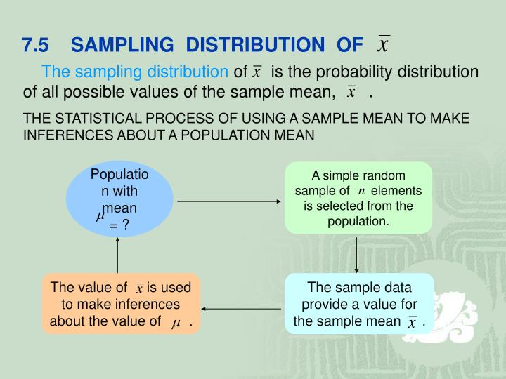 7.5    SAMPLING  DISTRIBUTION  OF
