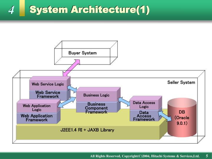 System Architecture(1)