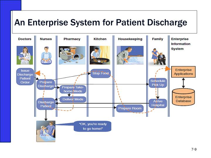 An Enterprise System for Patient Discharge