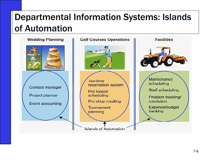 Departmental Information Systems: