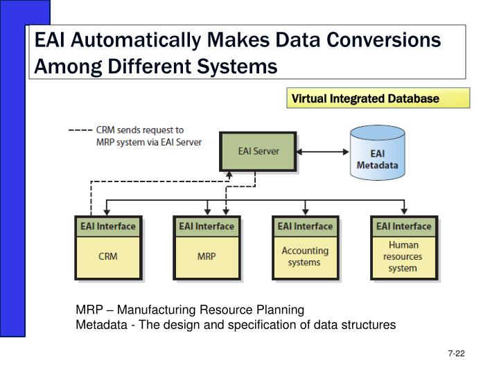 EAI Automatically Makes Data Conversions Among Different Systems