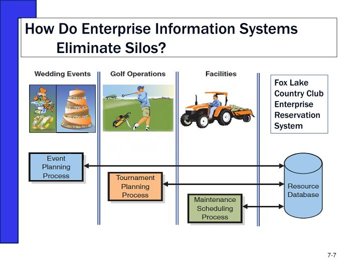 How Do Enterprise Information Systems Eliminate Silos?