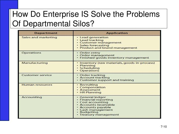 How Do Enterprise IS Solve the Problems Of Departmental Silos?